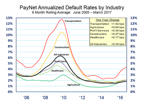 PayNet Annualized Default Rates by Industry