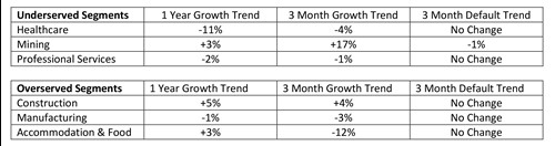 PayNet Growth Trend Data 2017