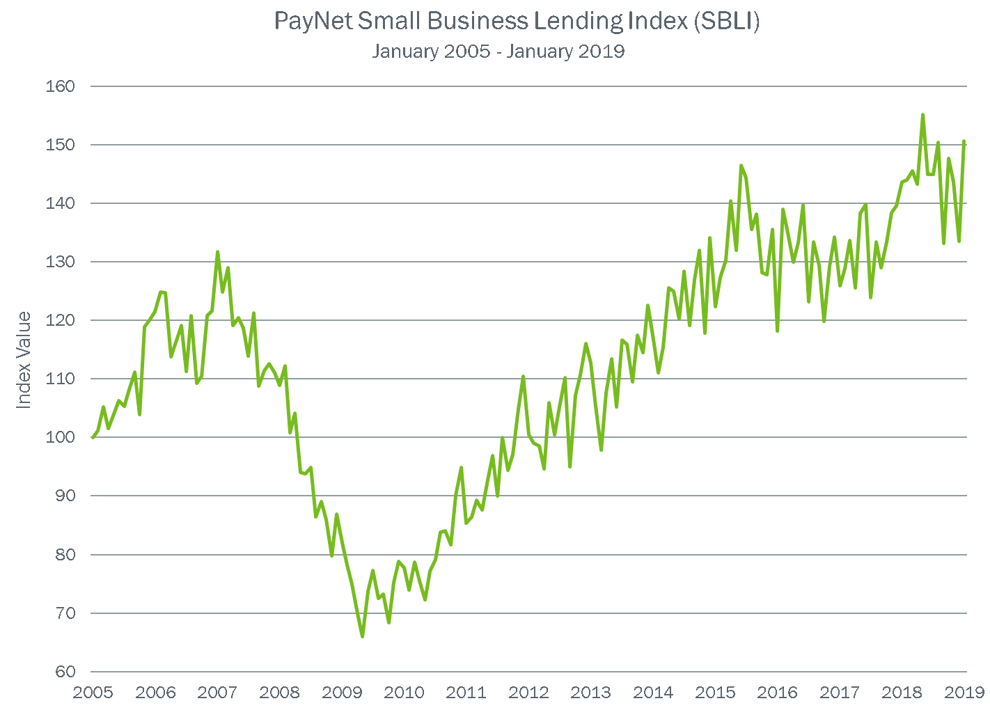 PayNet Small Business Lending Index